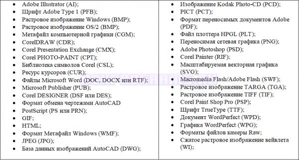 Поддерживаемые форматы файлов в CorelDRAW