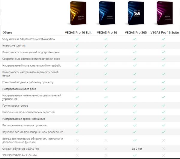 Сравнение программных версий Сони Вегас Про