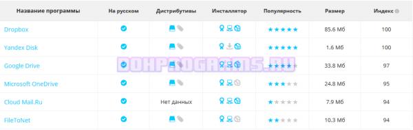 Сравнение Яндекс Диска с похожими облачными хранилищами