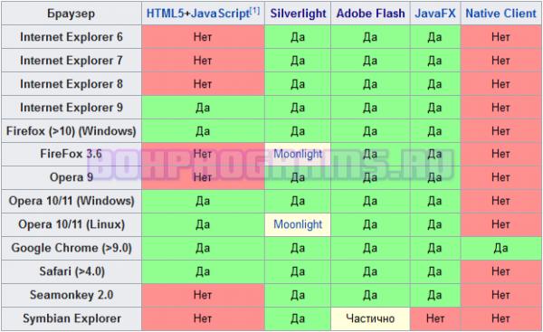 Поддержка в браузерах Adobe Flash Player