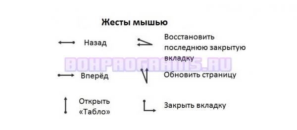 Жесты мышью в новой версии Яндекс Браузера