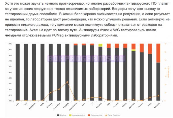 Аналитика и испытания антивируса Аваст