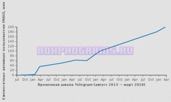 Количество пользователей Телеграм