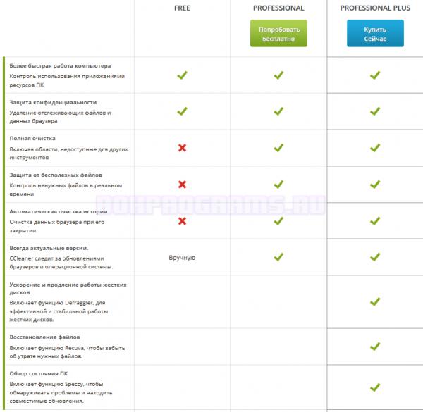 Обзор и сравнение функции в разных версиях программы CCleaner